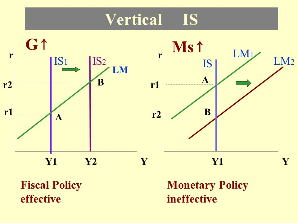 Vertical IS G↑ Ms↑ LM1 IS1 IS2 LM2 IS Fiscal Policy effective