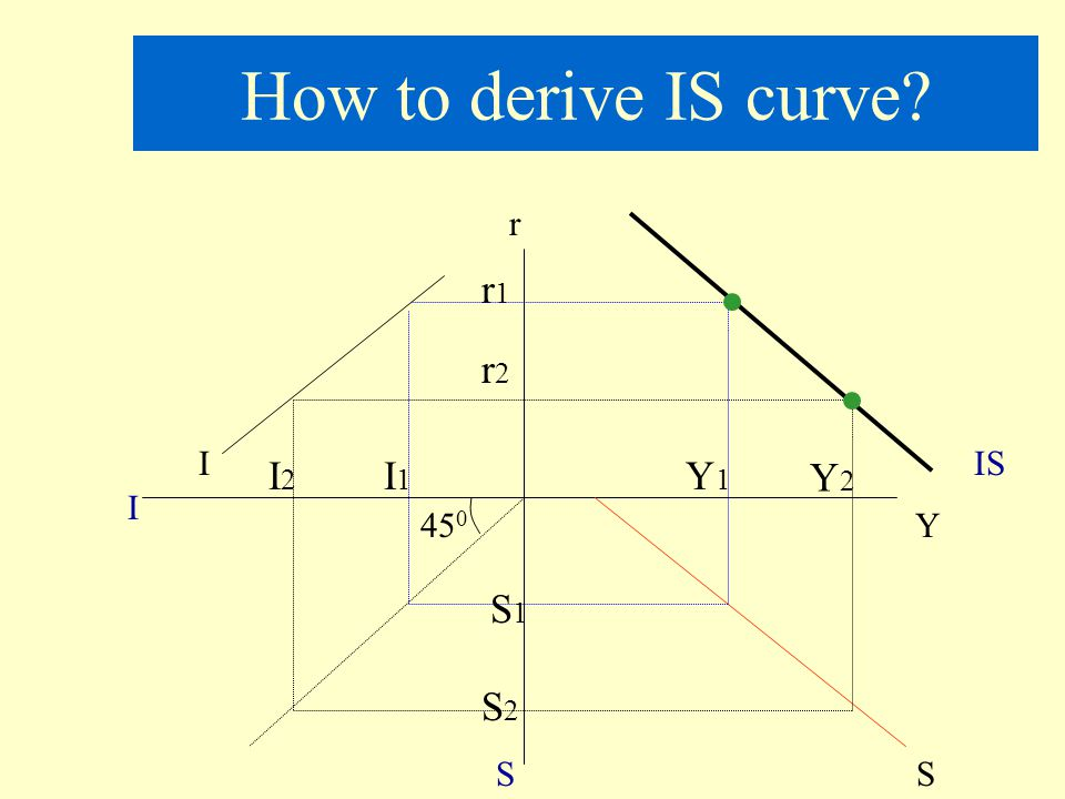 How to derive IS curve r r1 r2 I IS I2 I1 Y1 Y2 I 450 Y S1 S2 S S