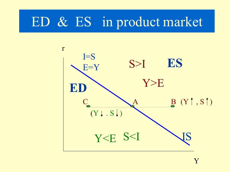 ED & ES in product market