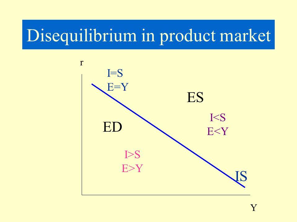 Disequilibrium in product market