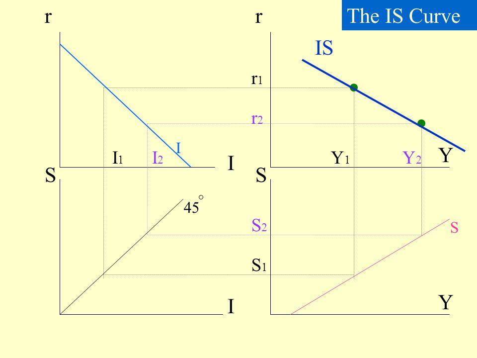 r r The IS Curve IS r1 r2 I Y I1 I2 Y1 Y2 I S S 45 S2 S S1 Y I