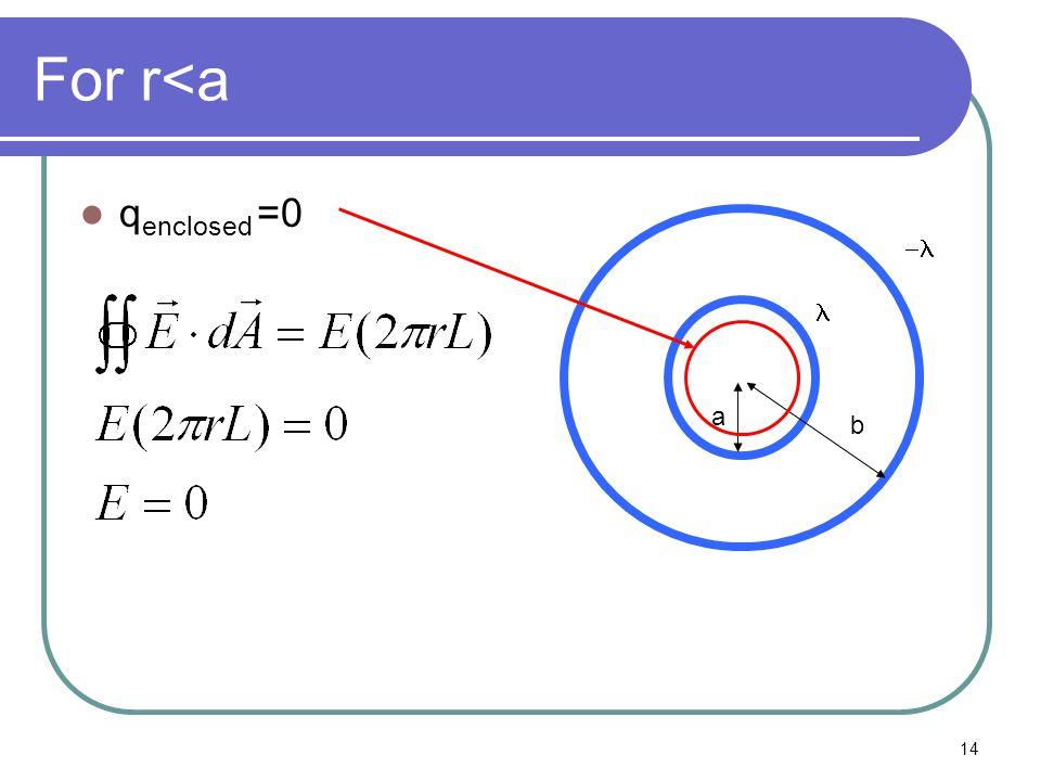 For r<a qenclosed =0 a b -l l