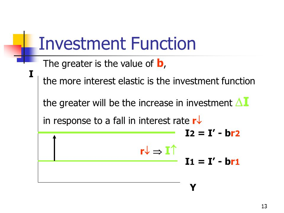 Investment Function The greater is the value of b,