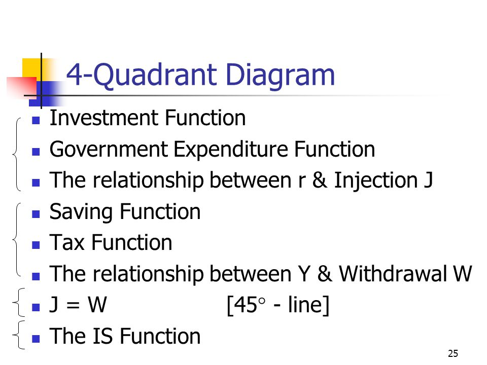 4-Quadrant Diagram Investment Function Government Expenditure Function