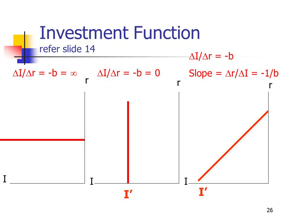 Investment Function refer slide 14