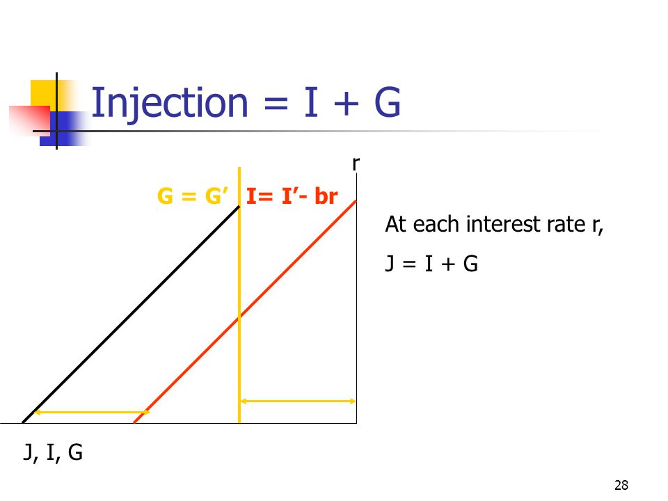 Injection = I + G r G = G' I= I'- br At each interest rate r,