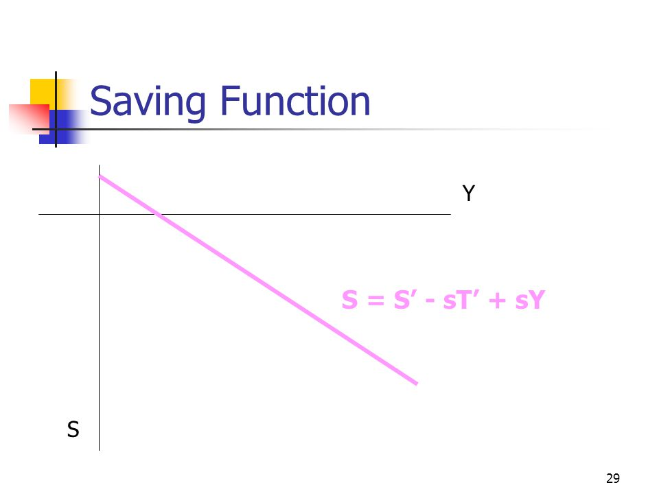 Saving Function Y S = S' - sT' + sY S