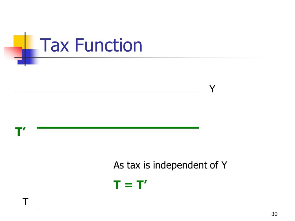 Tax Function Y T' As tax is independent of Y T = T' T