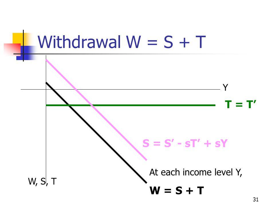 Withdrawal W = S + T T = T' S = S' - sT' + sY W = S + T Y