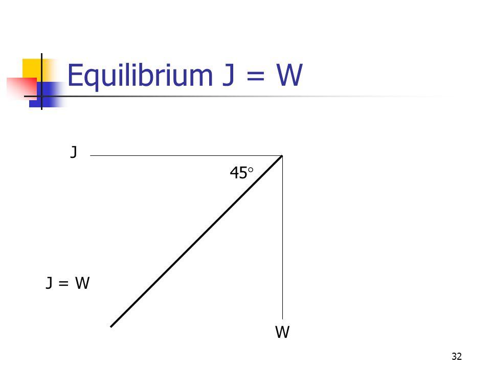 Equilibrium J = W J 45 J = W W