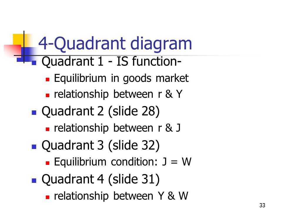 4-Quadrant diagram Quadrant 1 - IS function- Quadrant 2 (slide 28)