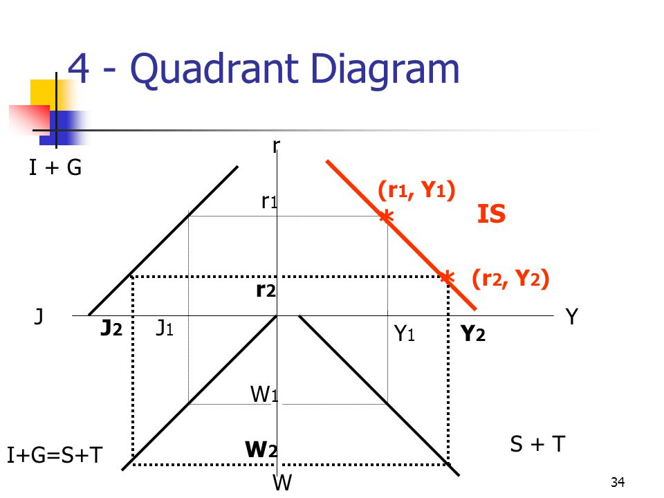 4 - Quadrant Diagram * * IS r I + G (r1, Y1) r1 (r2, Y2) r2 J Y J2 J1