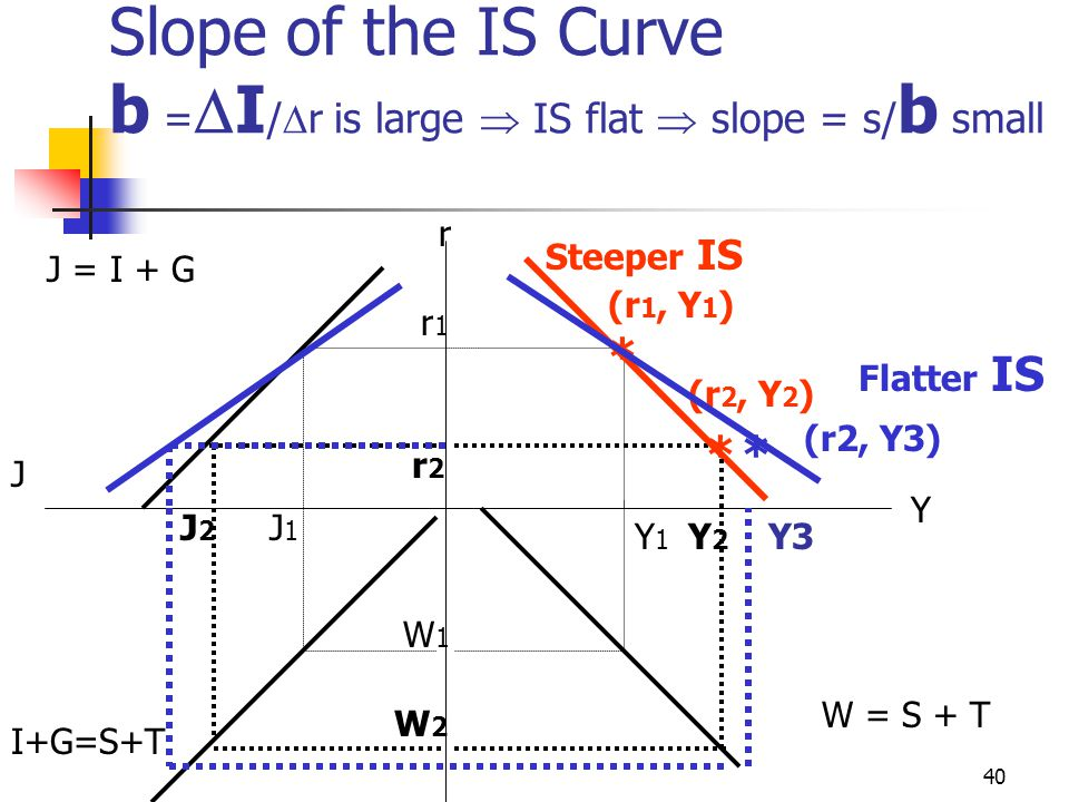 Slope of the IS Curve b =I/r is large  IS flat  slope = s/b small
