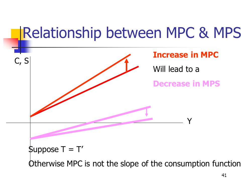 Relationship between MPC & MPS
