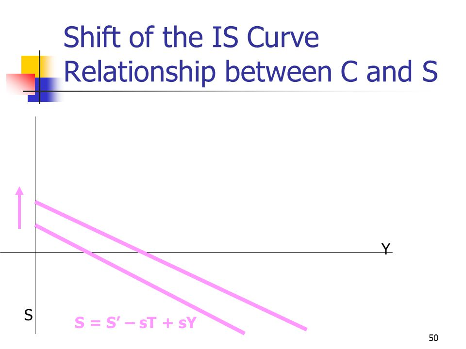 Shift of the IS Curve Relationship between C and S
