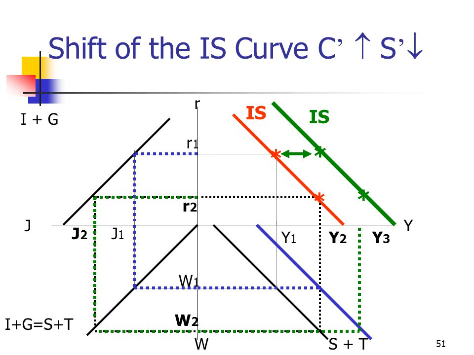 Shift of the IS Curve C'  S'