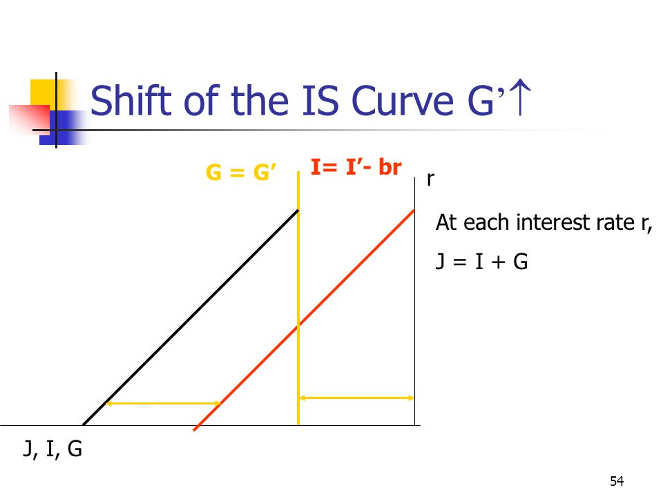 Shift of the IS Curve G'