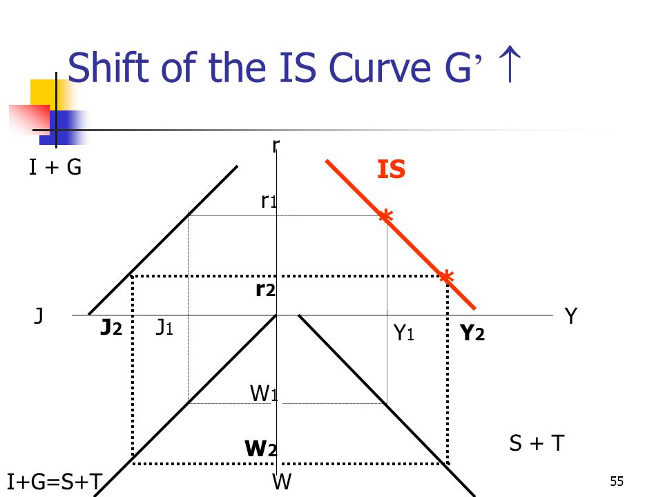 Shift of the IS Curve G' 