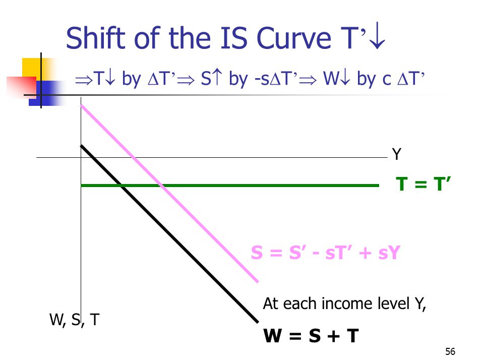 Shift of the IS Curve T' T by T' S by -sT' W by c T'