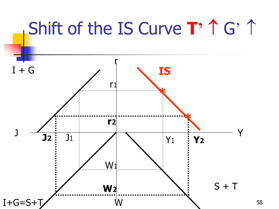 Shift of the IS Curve T'  G' 