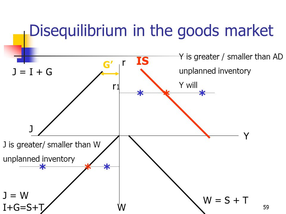 Disequilibrium in the goods market