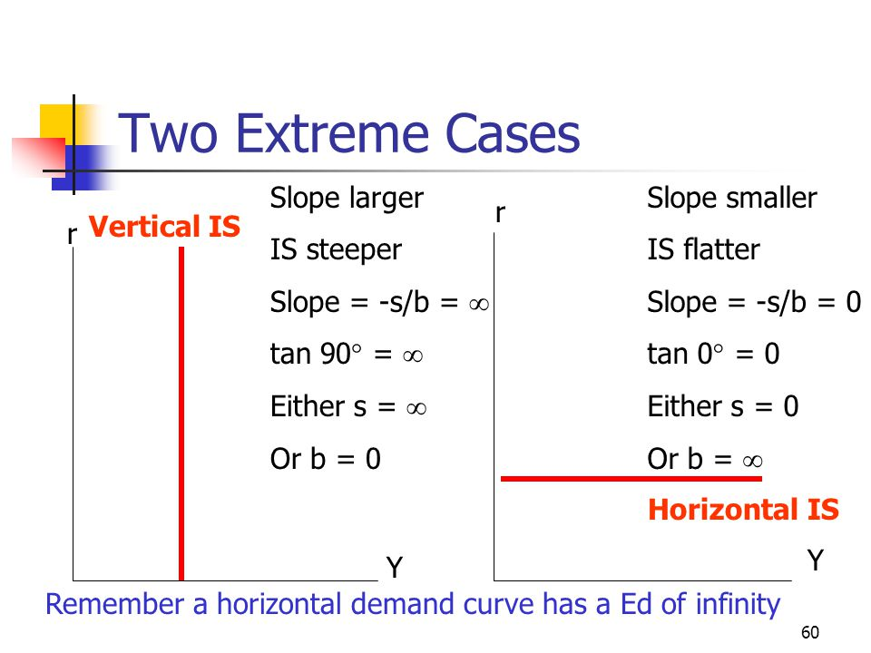 Two Extreme Cases Slope larger IS steeper Slope = -s/b =  tan 90 = 