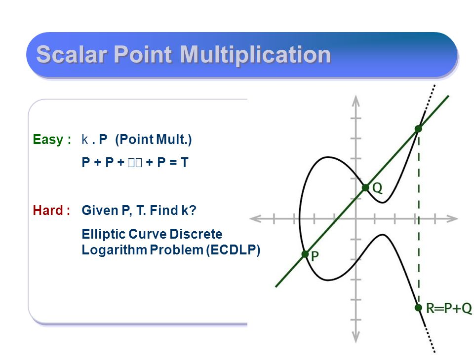 Scalar Point Multiplication