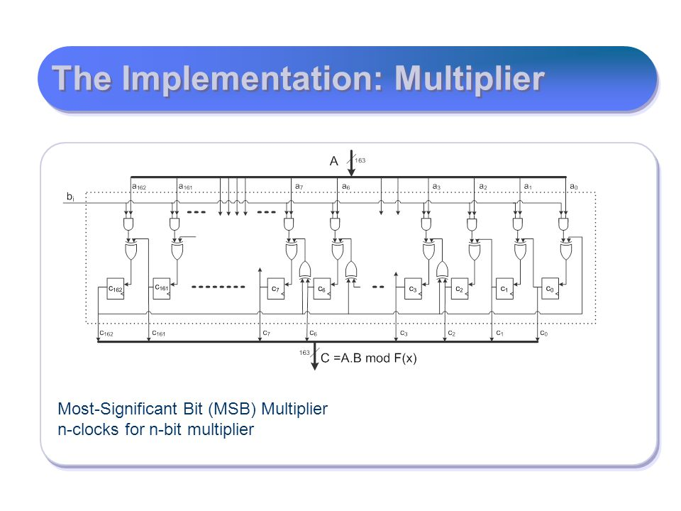 The Implementation: Multiplier