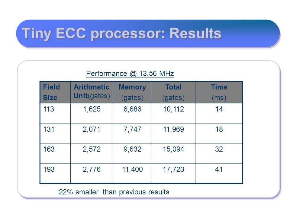 Tiny ECC processor: Results