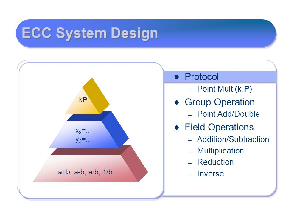 ECC System Design Protocol Group Operation Field Operations