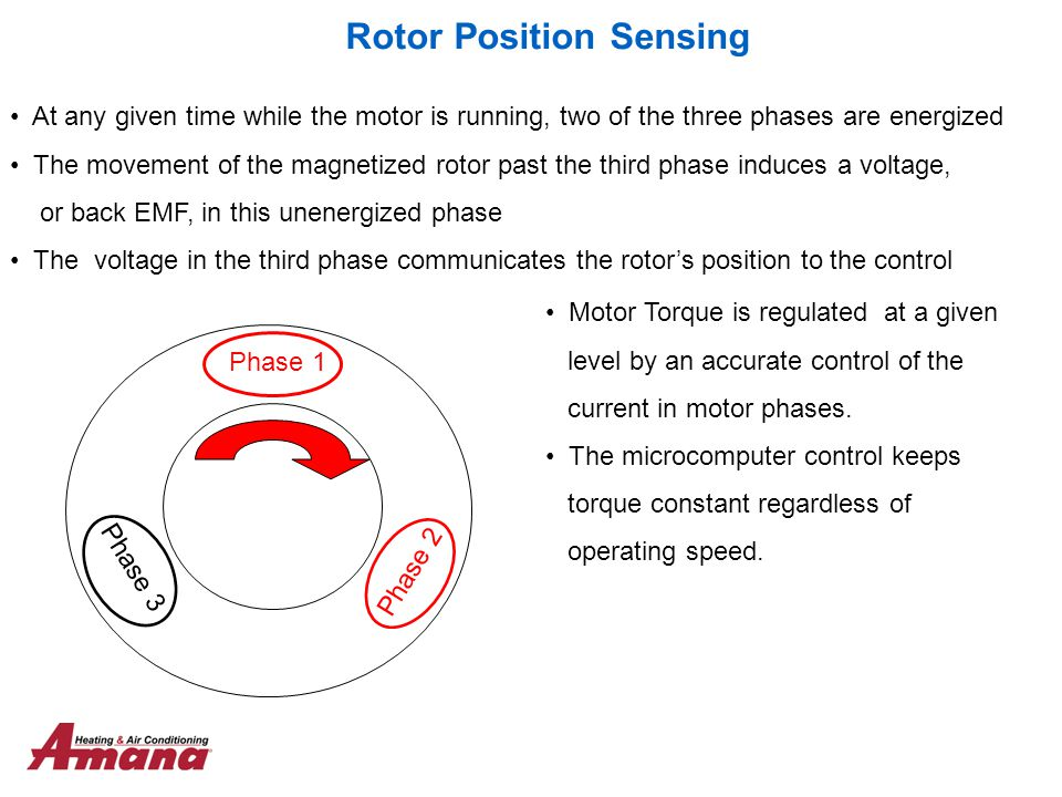 Rotor Position Sensing