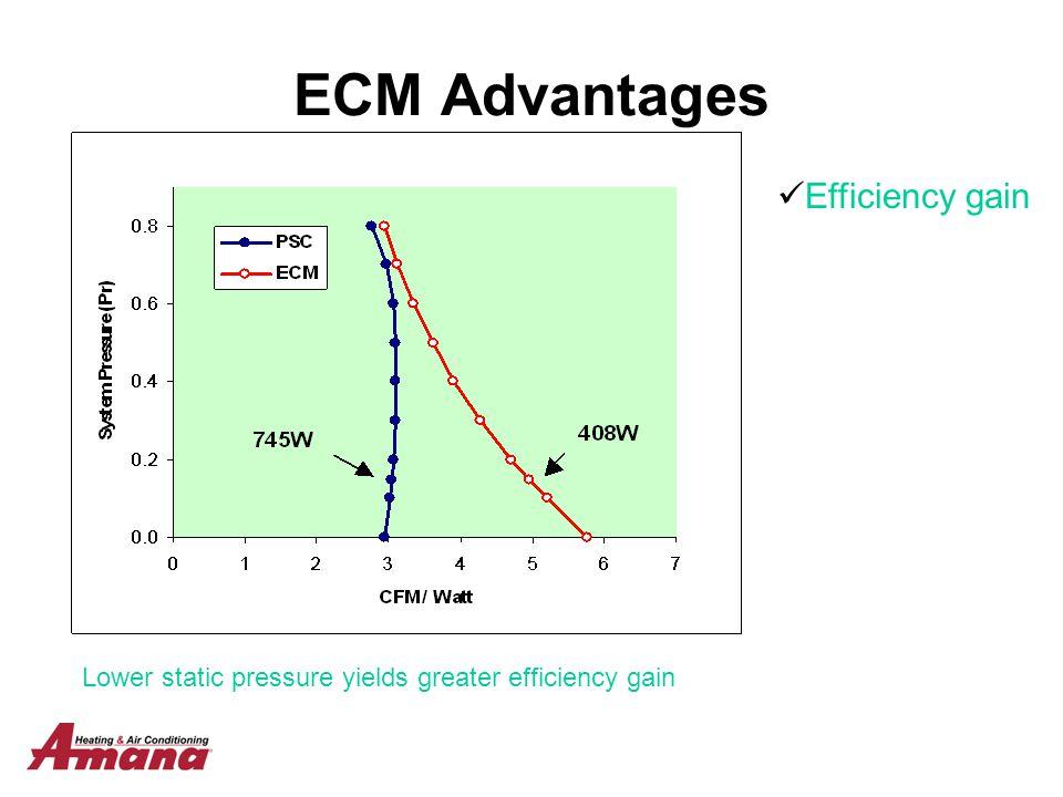 ECM Advantages Efficiency gain