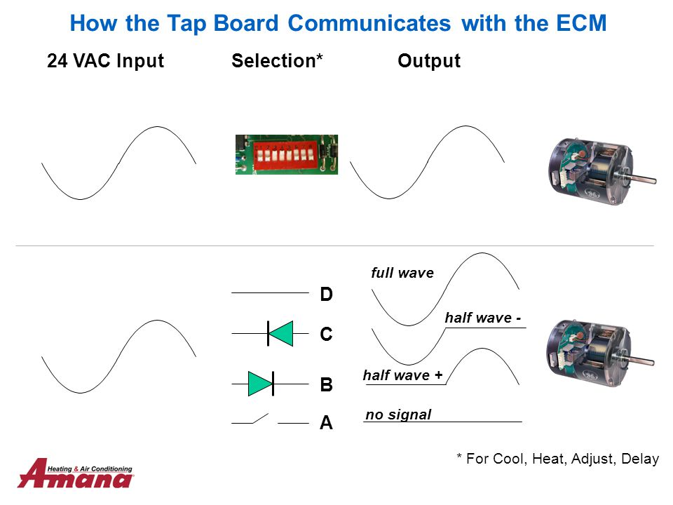 How the Tap Board Communicates with the ECM