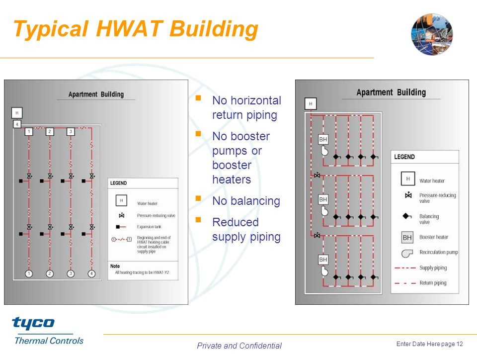 Typical HWAT Building No horizontal return piping