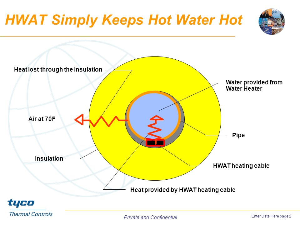 HWAT Simply Keeps Hot Water Hot