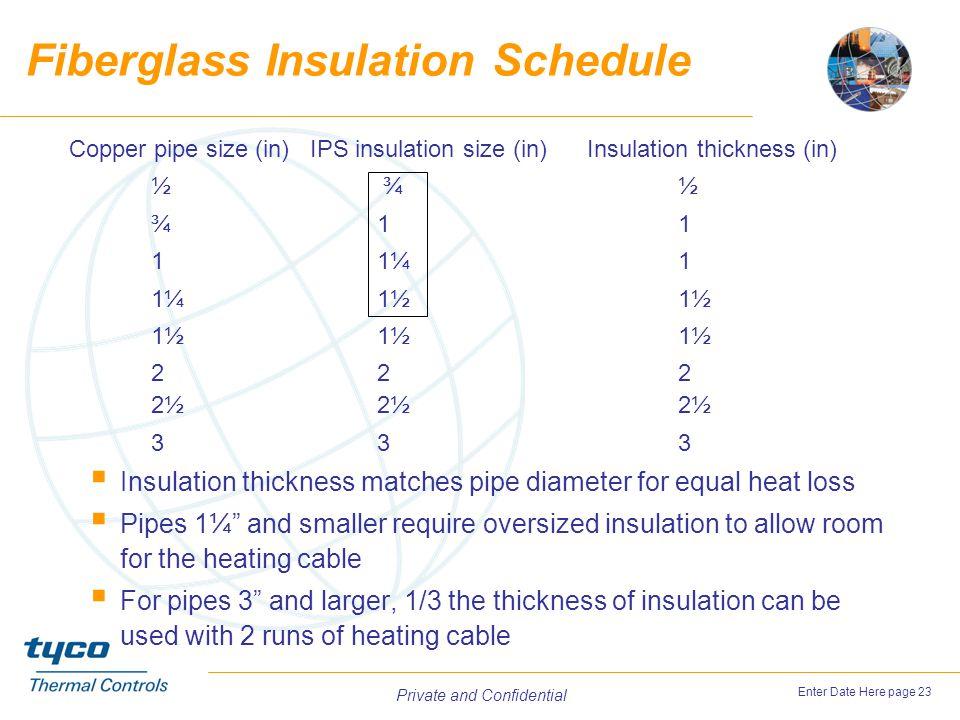 Fiberglass Insulation Schedule