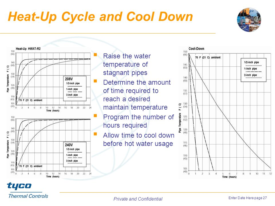 Heat-Up Cycle and Cool Down