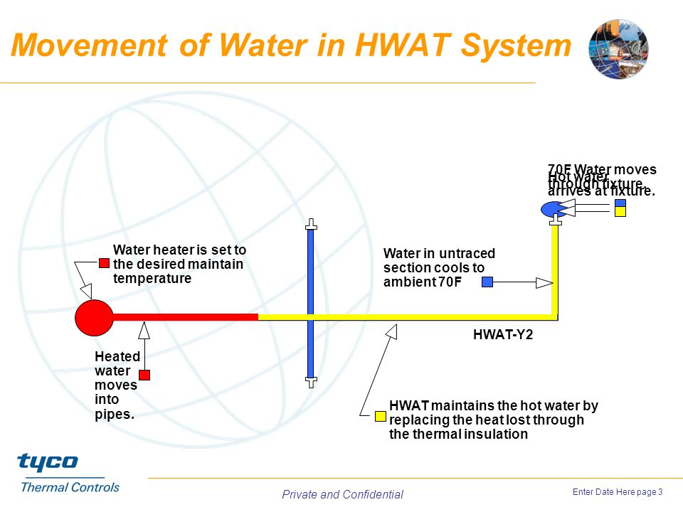 Movement of Water in HWAT System