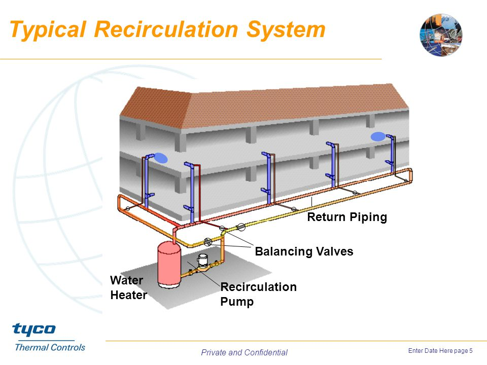 Typical Recirculation System