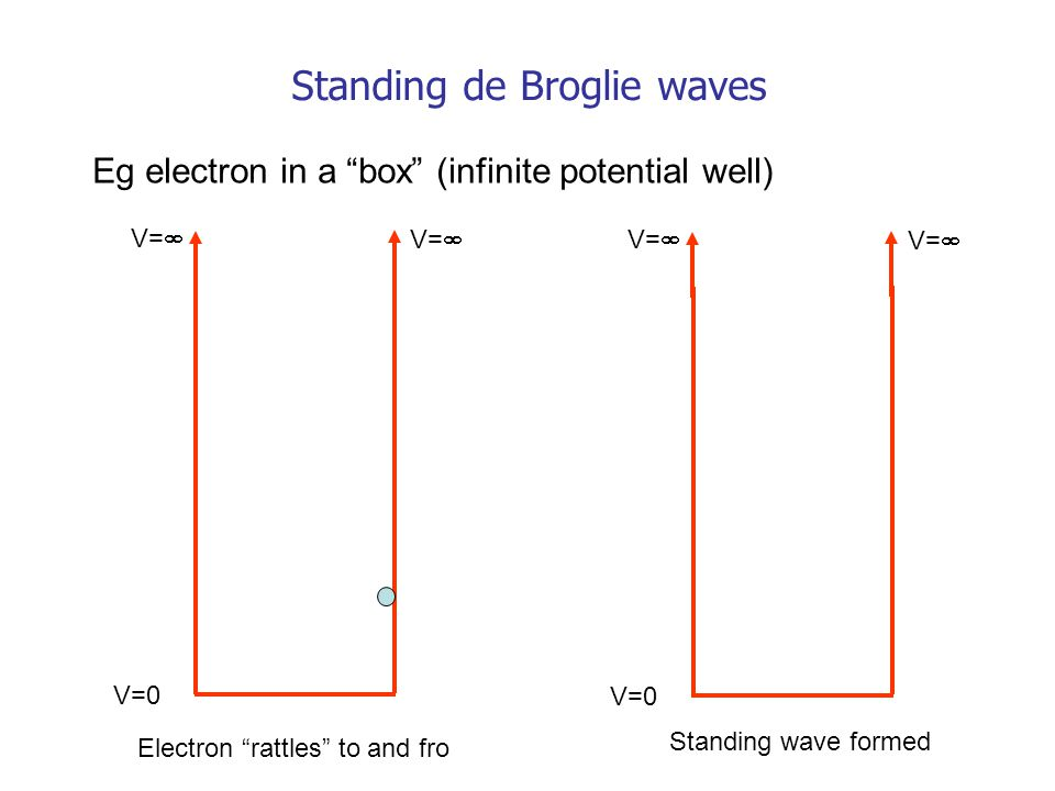 Standing de Broglie waves