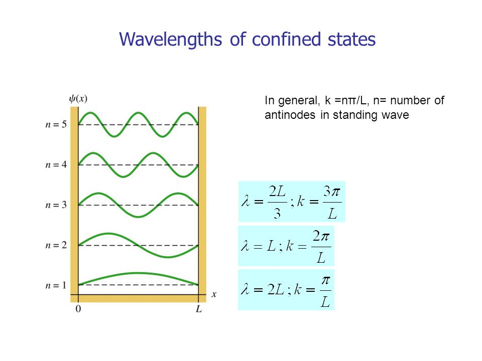 Wavelengths of confined states