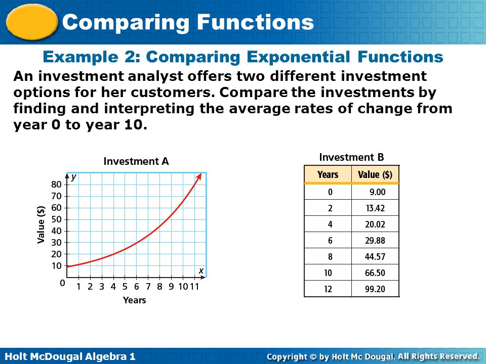 Example 2: Comparing Exponential Functions