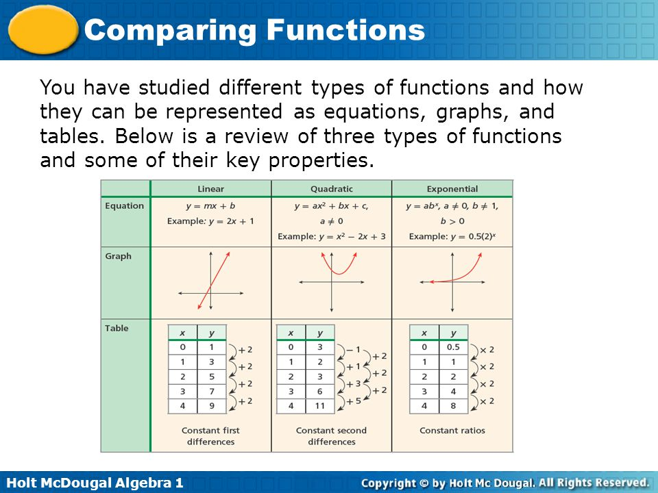 You have studied different types of functions and how they can be represented as equations, graphs, and tables.