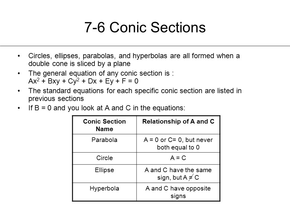 7-6 Conic Sections Circles, ellipses, parabolas, and hyperbolas are all formed when a double cone is sliced by a plane.