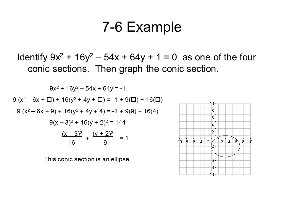 7-6 Example Identify 9x2 + 16y2 – 54x + 64y + 1 = 0 as one of the four conic sections. Then graph the conic section.