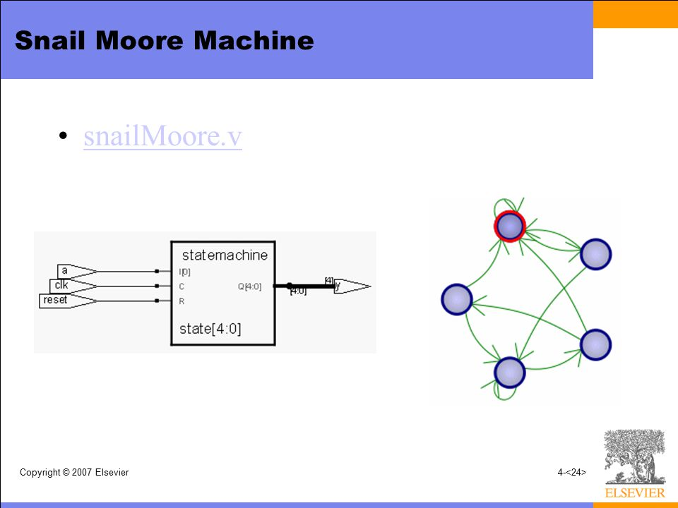 Snail Moore Machine snailMoore.v Copyright © 2007 Elsevier
