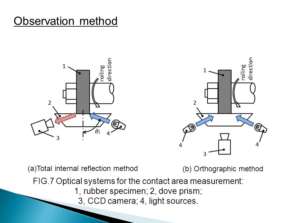 Observation method Next, we will show the observation method. Fig.7 shows the optical systems for the contact area measurement.