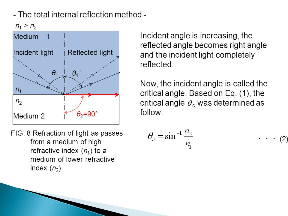 - The total internal reflection method -