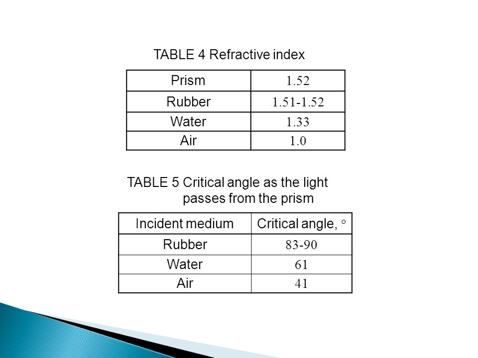 TABLE 4 Refractive index Prism 1.52 Rubber 1.51-1.52 Water 1.33 Air