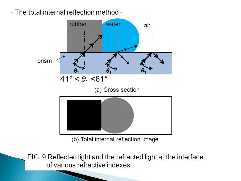41° < θ1 <61° - The total internal reflection method -